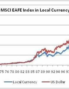 The currency effect in foreign investing  wiser wealth management also rh wiserinvestor