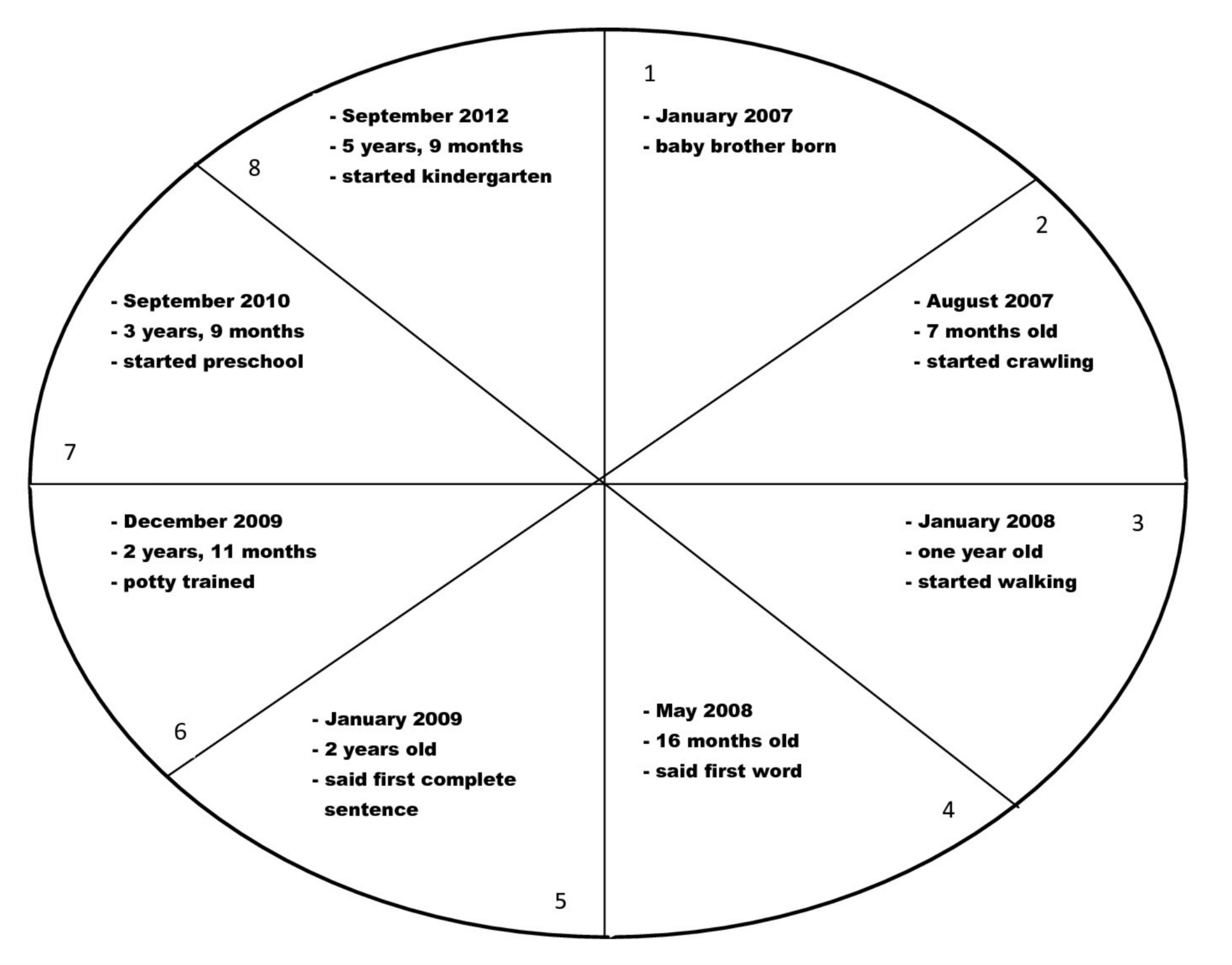 Time Line Wheel Filled In- Graphic Organizer