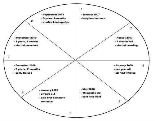 small resolution of time line wheel filled in graphic organizer