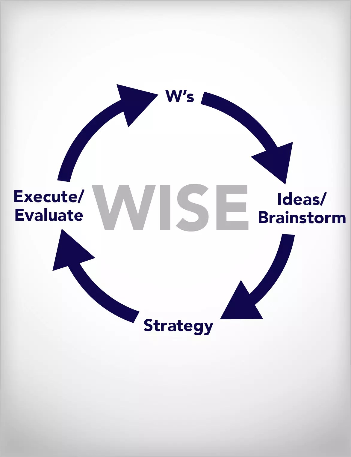 WISE Process
