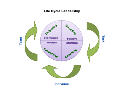 Life cycle leadership