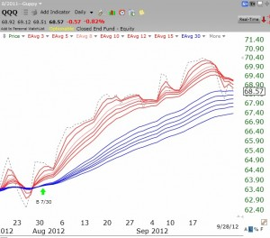 3rd Day Of Qqq Short Term Down Trend Teach Marketwatch