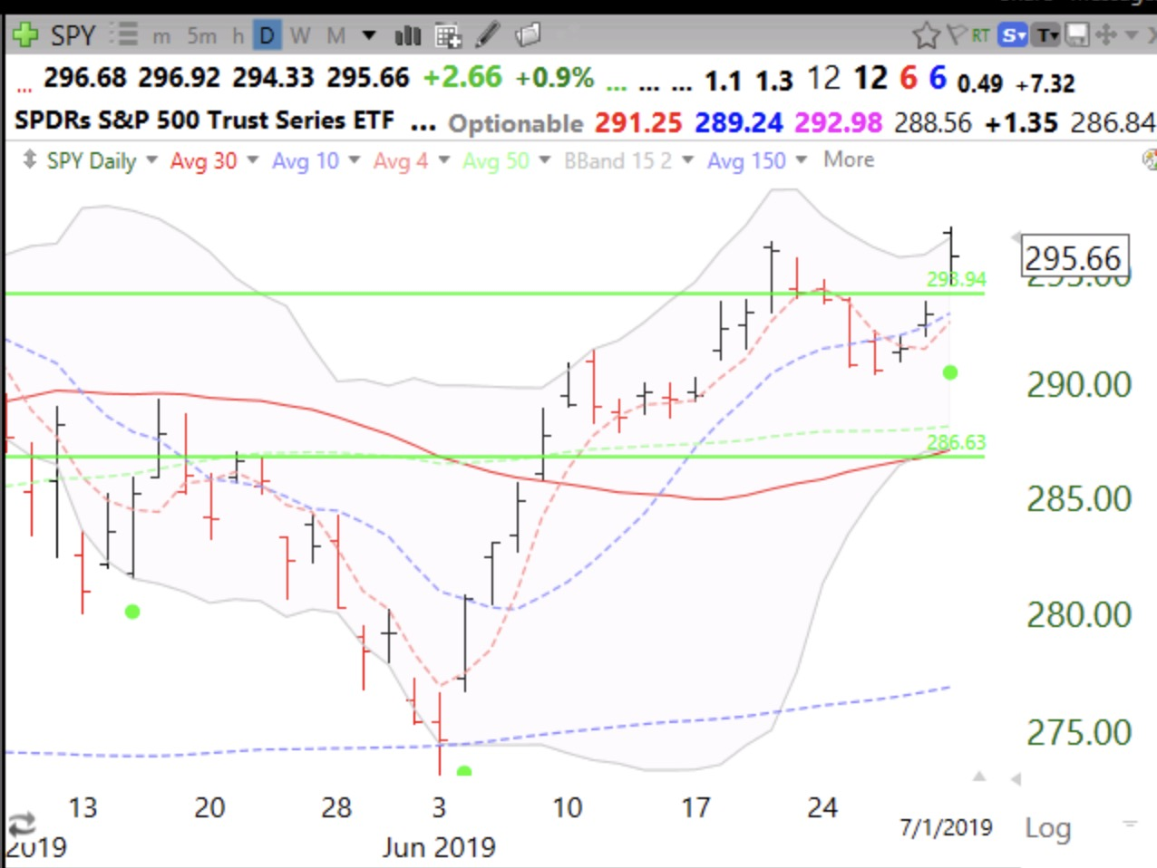 SPY and $QQQ each have green dot signal
