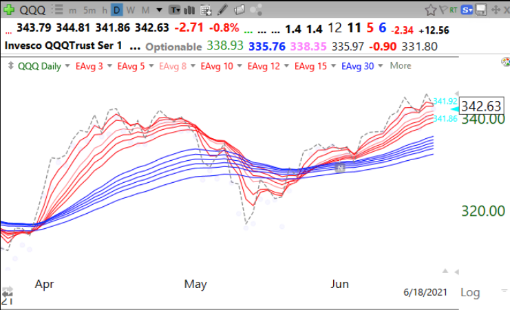 GMI declines to 3 (of 6) but still 17th day of $QQQ short term