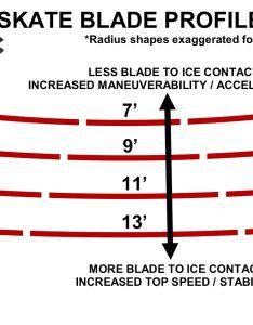 Skate blade profile rocker explained also wissota sharpeners rh