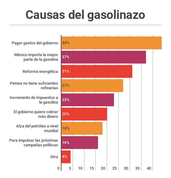 Causas del gasolinazo