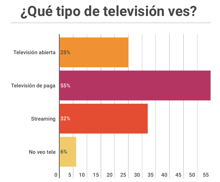 Qué tipo de tele ven los mexicanos