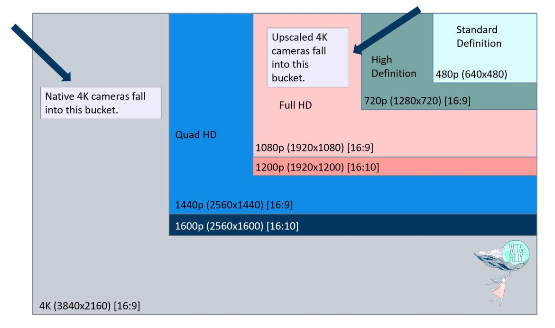 illustration of native 4k vs upscaled 4k