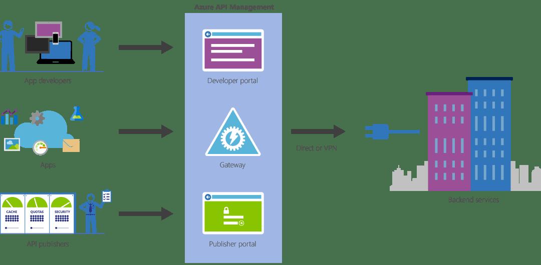 As vantagens do Azure para desenvolvimento de aplicativos e API's