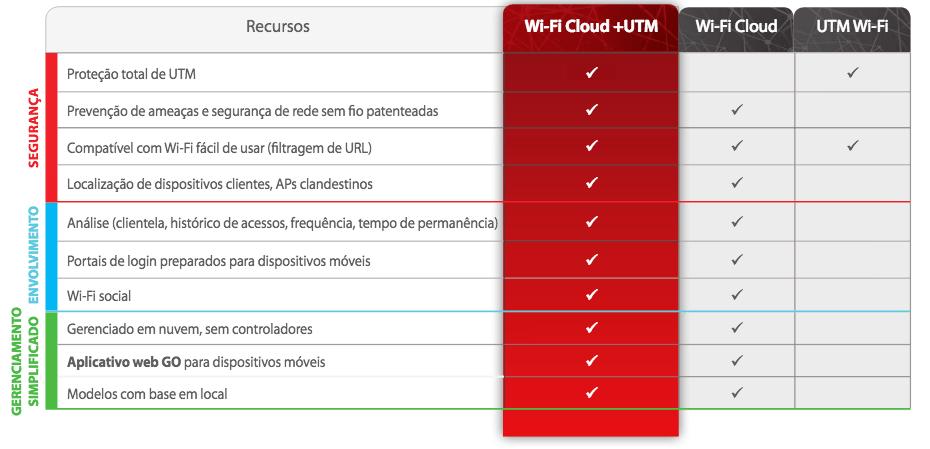 Wi-Fi Cloud da WatchGuard segura gerenciada em nuvem