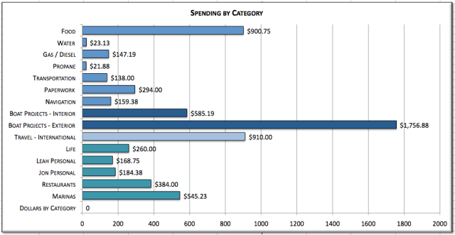 Cost of Cruising (by category)