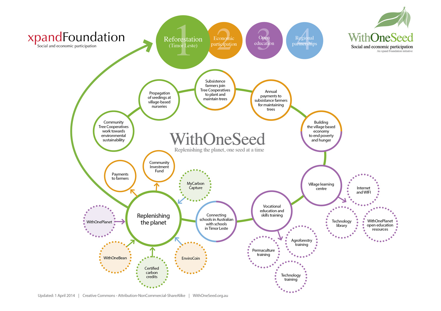 hight resolution of withoneseed model