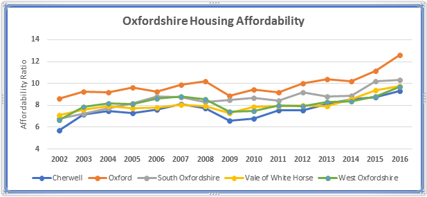 Oxfordshire Housing Affordability