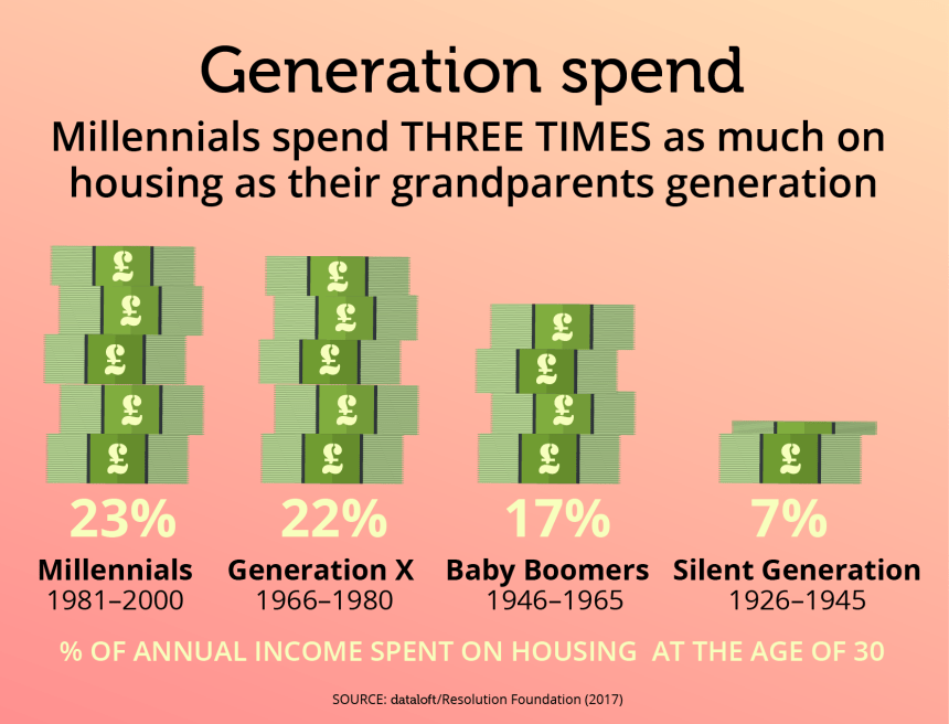 20170927_Generation_spend-01