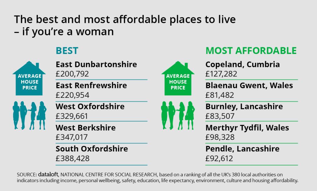 Women in Oxfordshire