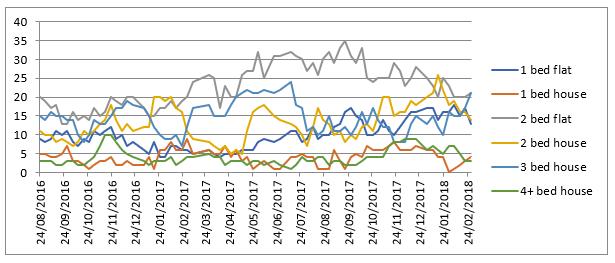2-Supply Graph