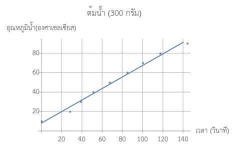 ต้มน้ำ 300 กรัม ความชันของอุณหภูมิต่อเวลาประมาณ 0.59 องศาเซลเซียสต่อวินาทีครับ
