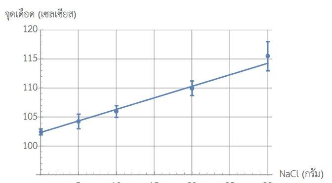 ตัวอย่างการวาดกราฟข้อมูลและเส้นตรงที่ฟิตกับข้อมูลด้วย Mathematica