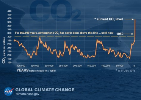 จากหน้า https://climate.nasa.gov/climate_resources/24/graphic-the-relentless-rise-of-carbon-dioxide/