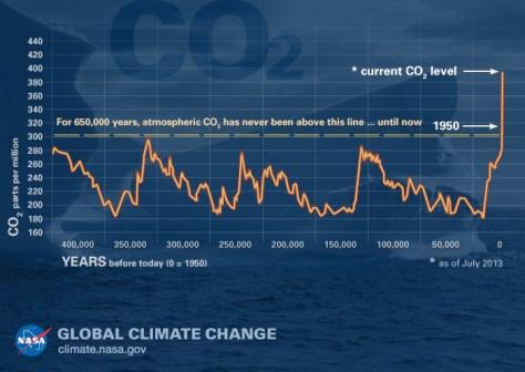 จากหน้า https://climate.nasa.gov/climate_resources/24/graphic-the-relentless-rise-of-carbon-dioxide/