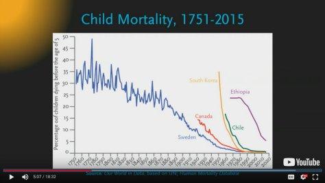 อัตราการตายของเด็กๆลดลง