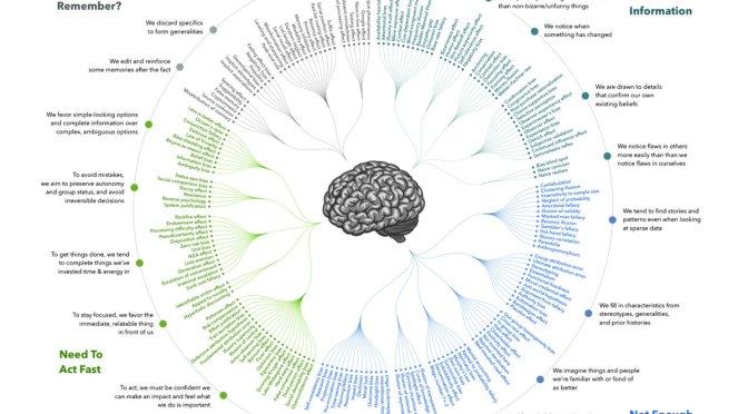 วิทย์ม.ต้น: เริ่มรู้จัก Cognitive Biases