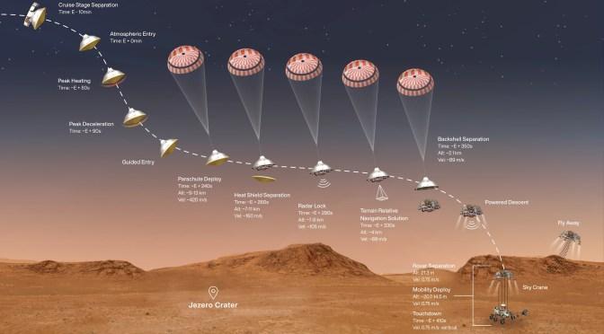 วิทย์ม.ต้น: Perseverance Rover จอดที่ดาวอังคาร, หัดไพธอนต่อ