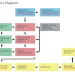 Neighbourhood Plan development flow chart