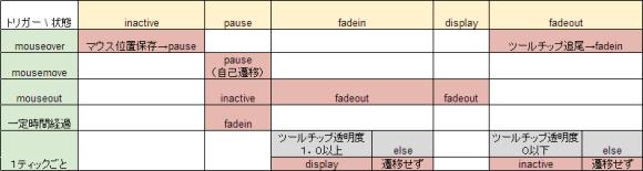 FSM-table