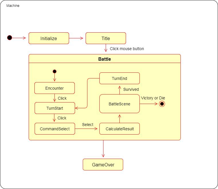 チャート 図 ステート 状態マシン図(State Machine