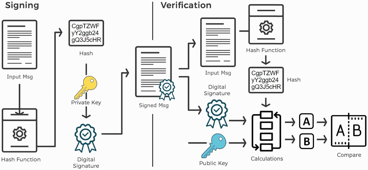 Digital Signatures · Practical Cryptography for Developers
