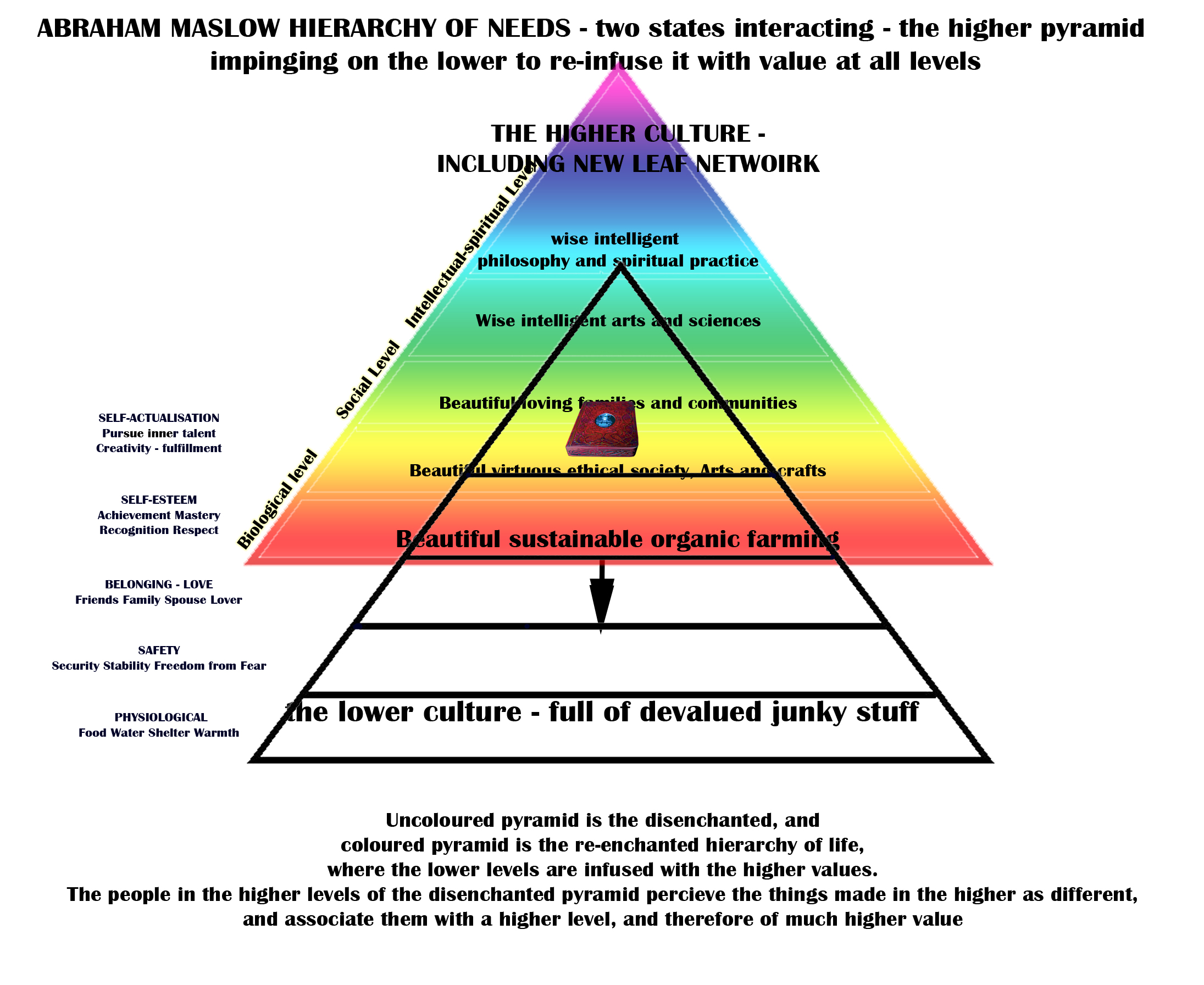 Pyramid Diagram And Pyramid Chart