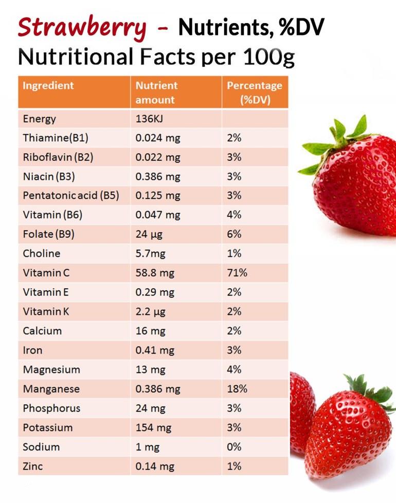 Strawberry nutrients