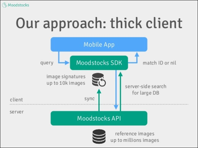 Google Acquired Image Recognition Startup Moodstocks 3