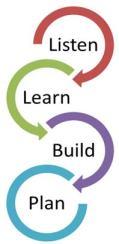 Listen, Learn, Build, Plan