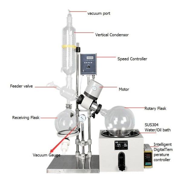 Rotary Evaporator Parts And Functions