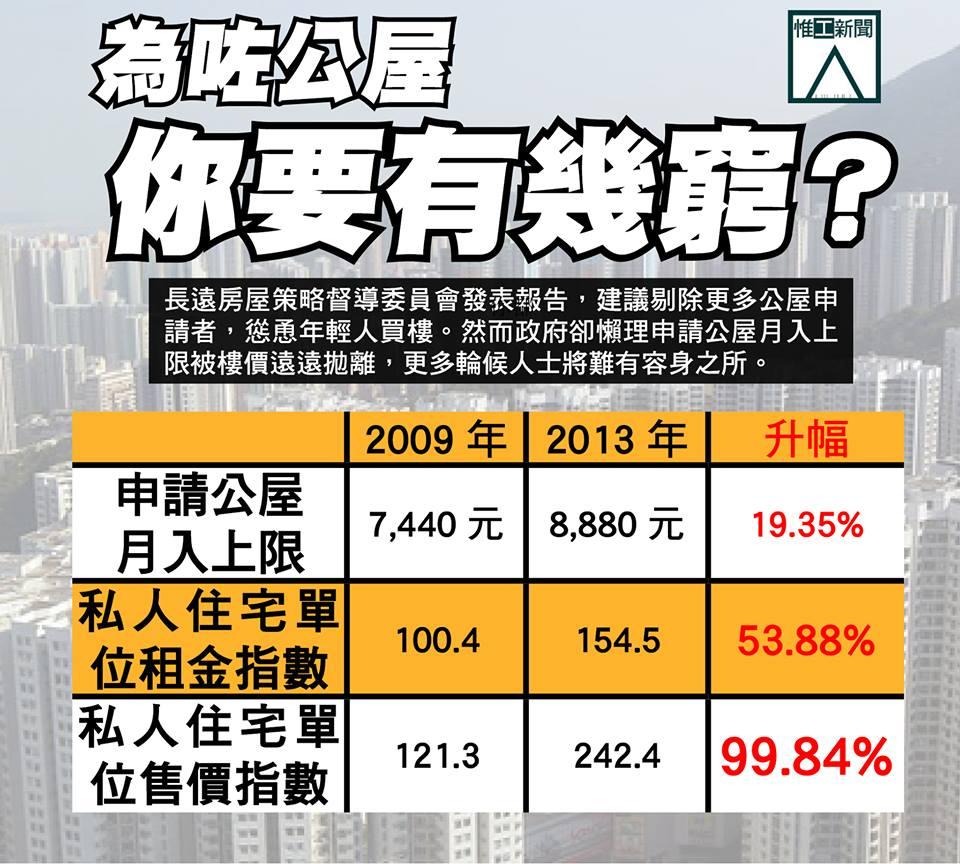 公屋入息標準過時 四年遭樓市拋離五倍 | 惟工新聞 | WKNews