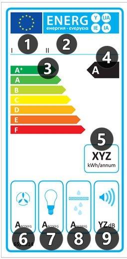 Etykieta energetyczna dla okapów kuchennych