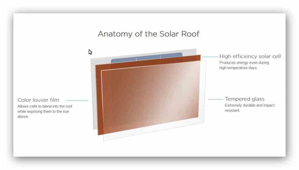 Tesla - budowa solarnych dachówek