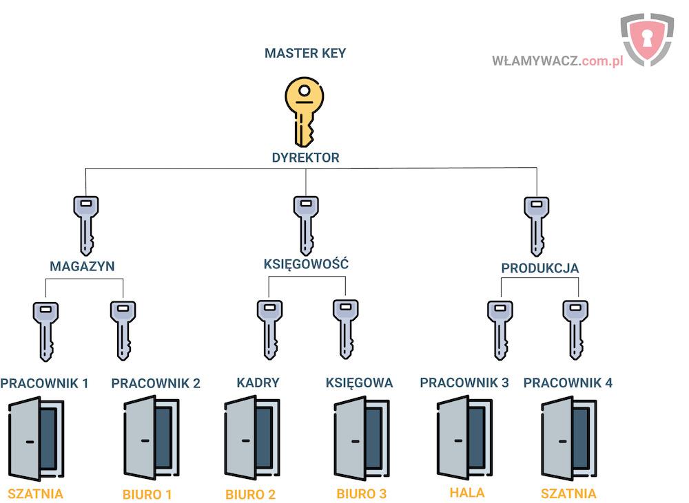 Przykładowy schemat systemu jednego klucza ze zróżnicowaniem dostępy
