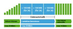 Datenautomatik winsim.de