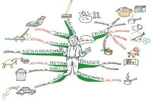 learn-french-mind-map-christine-richsteiner