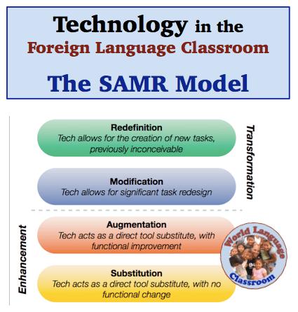 SAMR Model: Using Technology in the Foreign (World) Language Classroom. (French, Spanish) wlteacher.wordpress.com