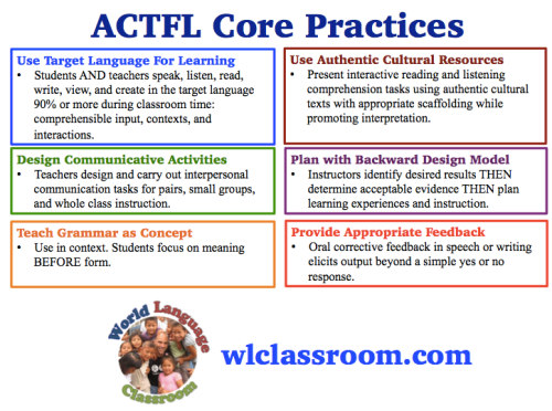 ACTFL Core Practices (French, Spanish) www.wlclassroom.com