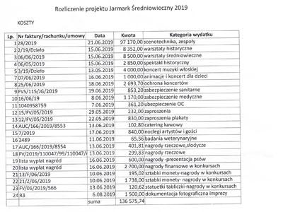 Niemal 100 tysięcy na koncerty Jarmarku