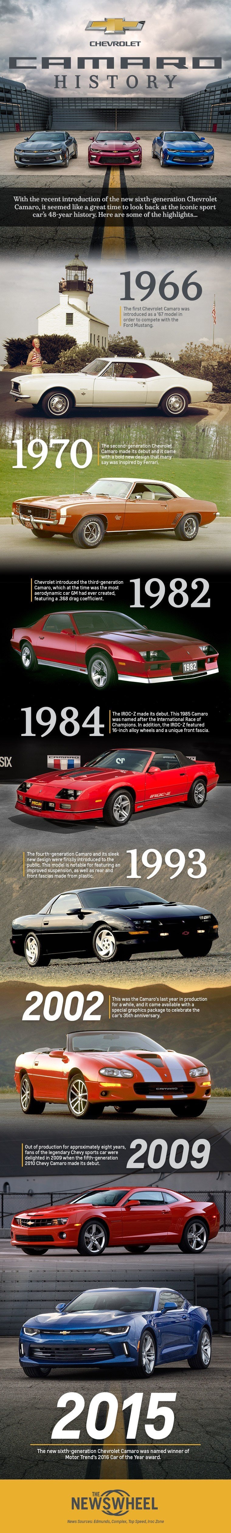 New Infographic Chevrolet Camaro History The News Wheel On This Month