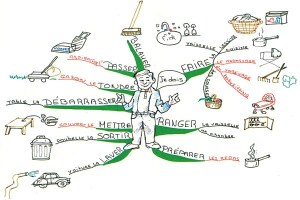 Using Mind Maps To Learn A Foreign Language World