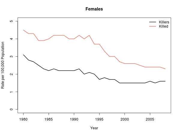 homicide rates per 100 000 for females