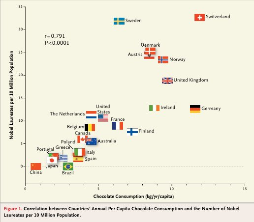 https://i0.wp.com/wmbriggs.com/blog/wp-content/uploads/2012/10/chocolate.nejm_.jpg