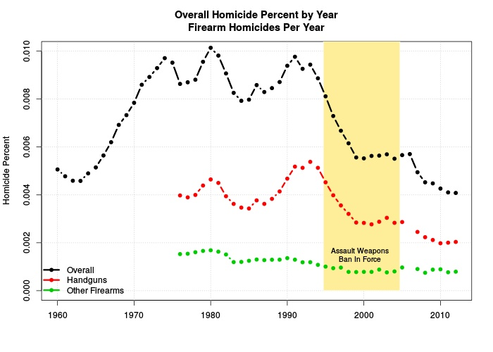 Per capita homicide rate: overall, and by firearm type.
